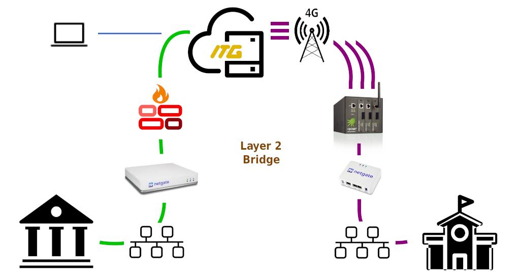 VPN Layer 2 Over 4G