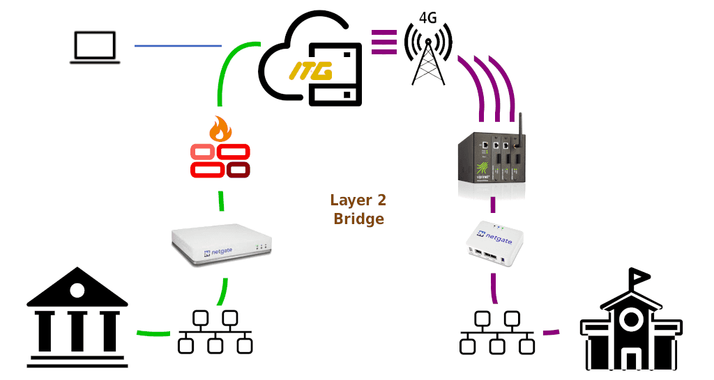 VPN Layer 2 Over LTE 4G
