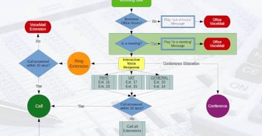Call Flow Design